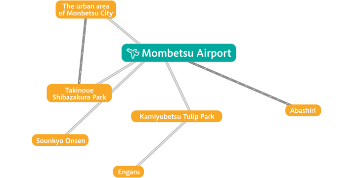 Access to sightseeing spots from Monbetsu Airport