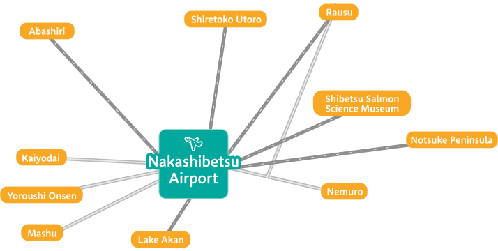 Access to sightseeing spots from Nakashibetsu Airport