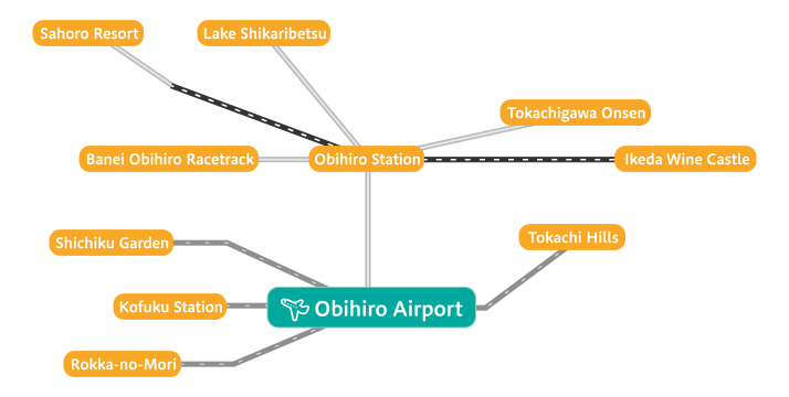 Access to sightseeing spots from Obihiro Airport