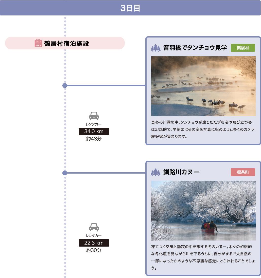 モデルコース3日目詳細1