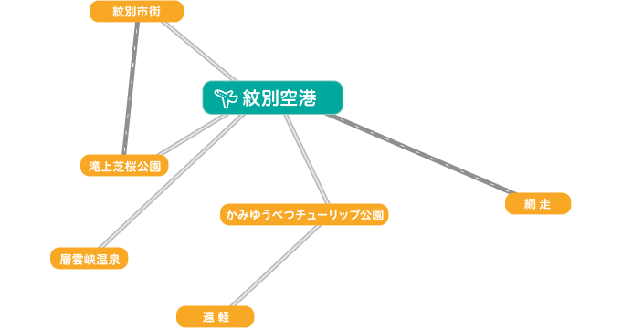 紋別空港からのアクセス