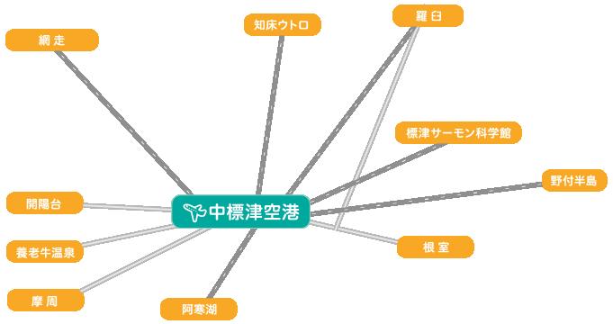 中標津空港からのアクセス