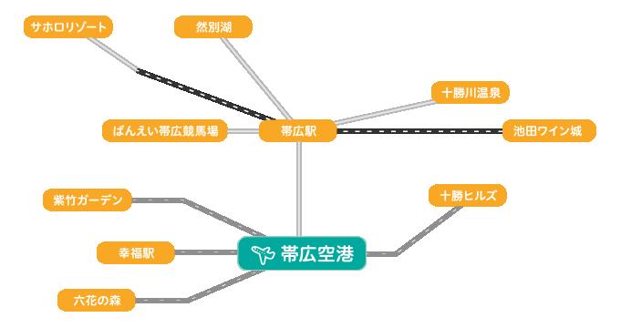 帯広空港からのアクセス