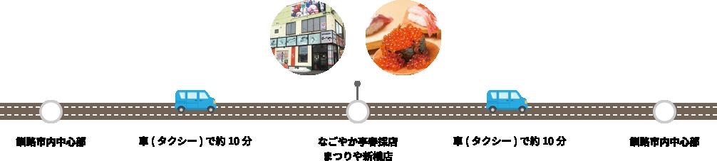 ハイレベルな回転寿司は必食!釧路市内人気回転寿司モデルコース