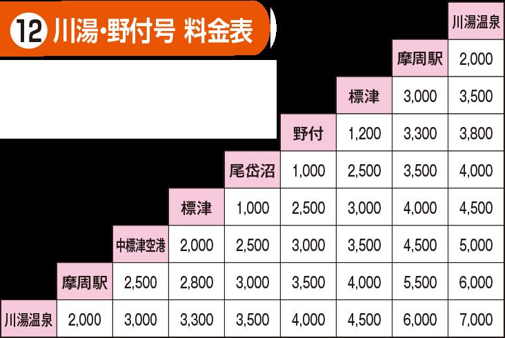 ひがし東北海道エクスプレスバス8号料金表