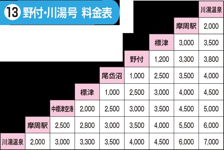 ひがし東北海道エクスプレスバス13号料金表